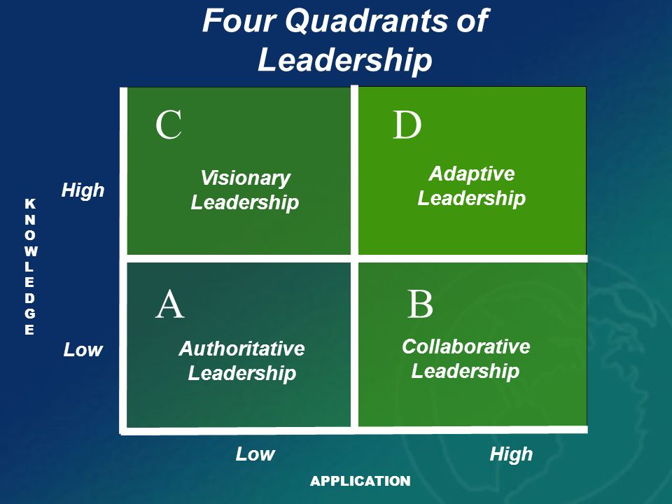 C D A B Four Quadrants of Leadership Adaptive Visionary Leadership