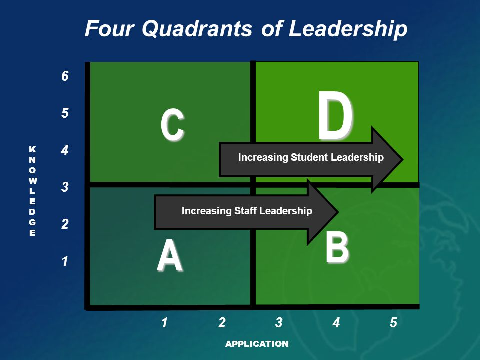 Four Quadrants of Leadership
