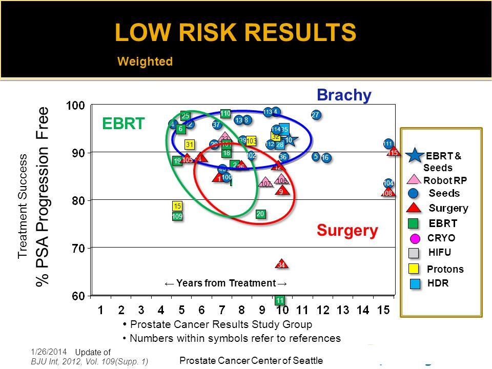 LOW RISK RESULTS Brachy % PSA Progression Free EBRT Surgery Weighted