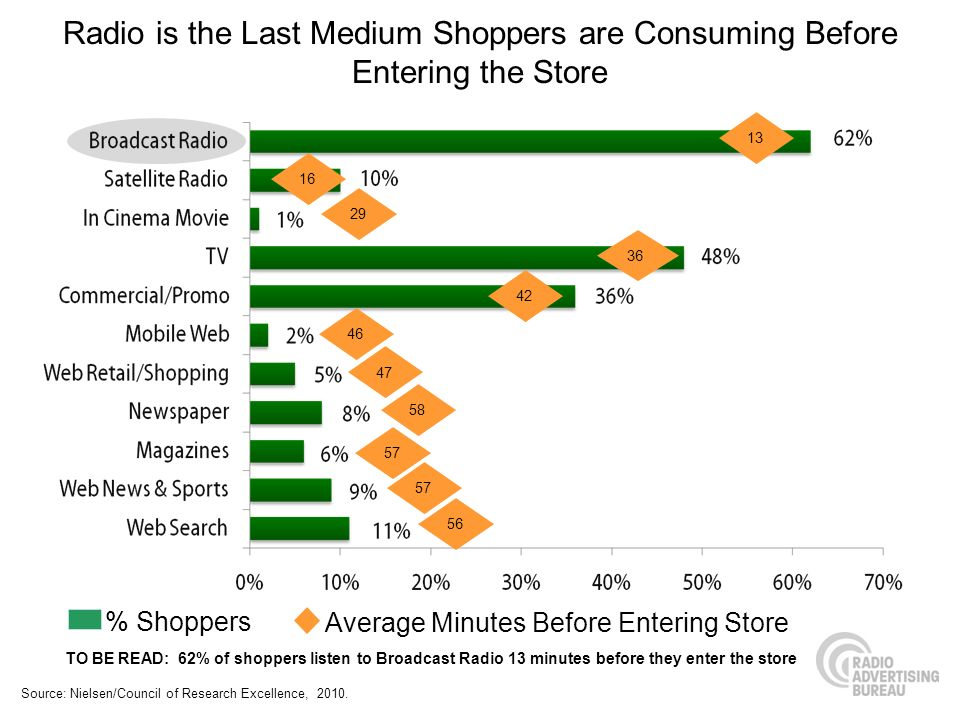 Radio is the Last Medium Shoppers are Consuming Before Entering the Store