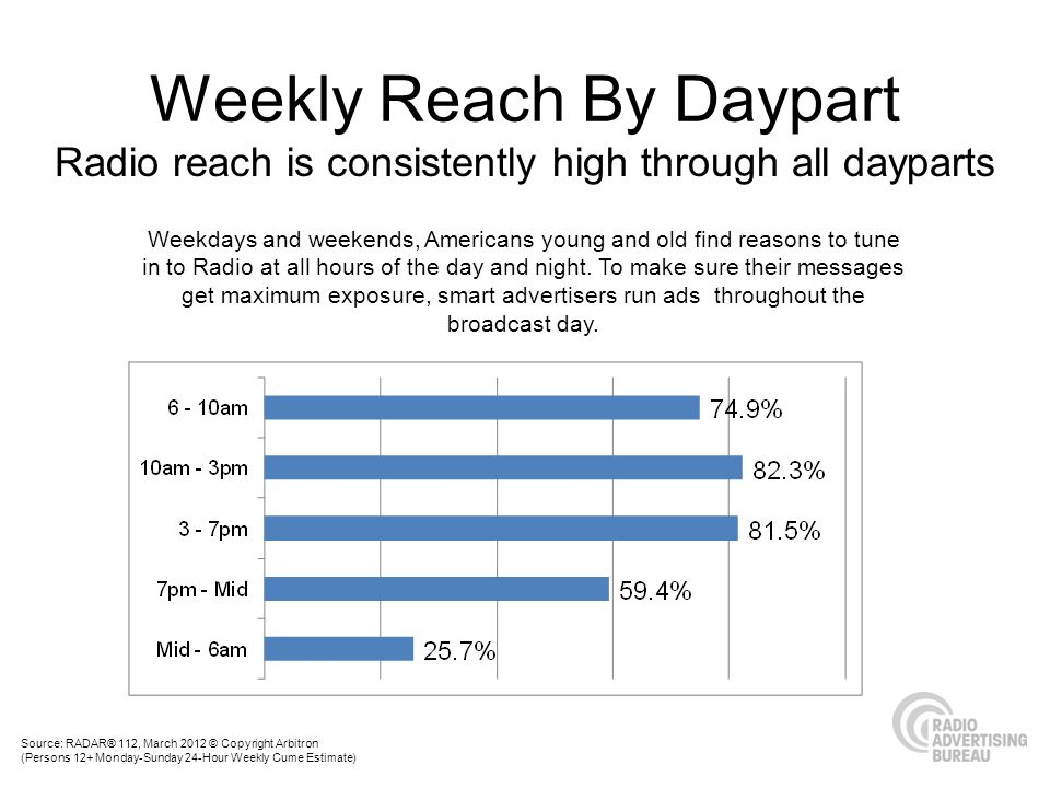 Weekly Reach By Daypart