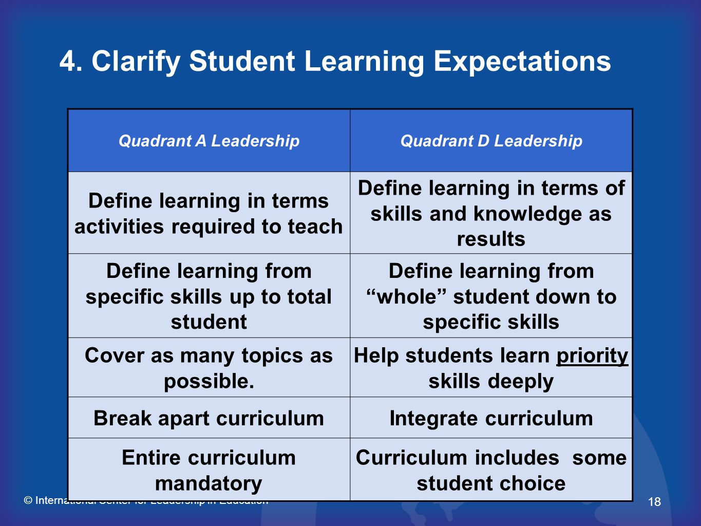 4. Clarify Student Learning Expectations
