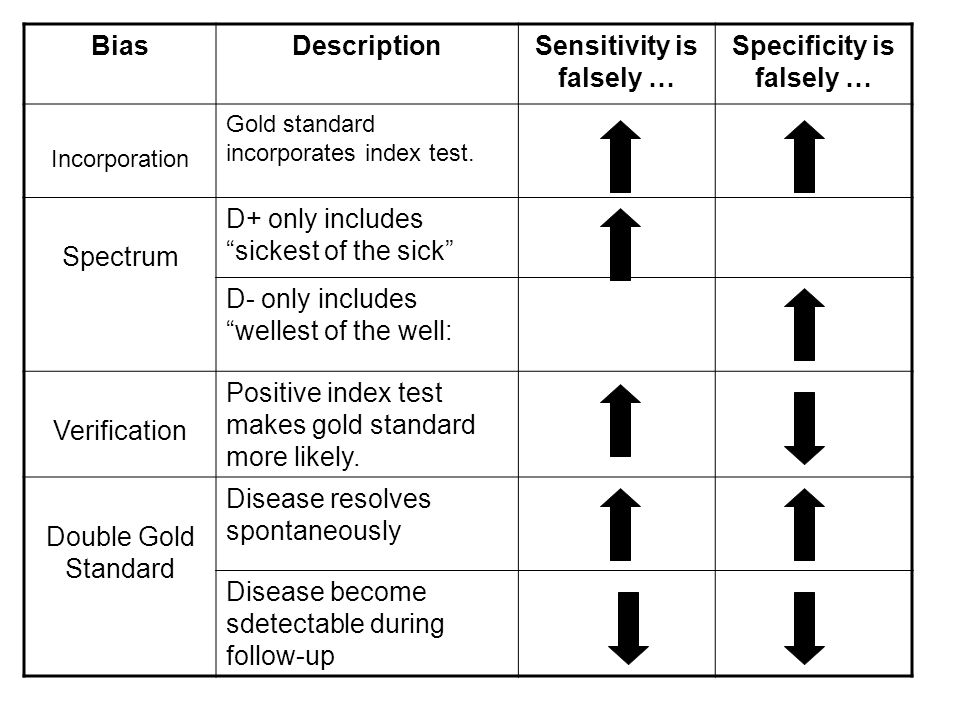 Sensitivity is falsely … Specificity is falsely …