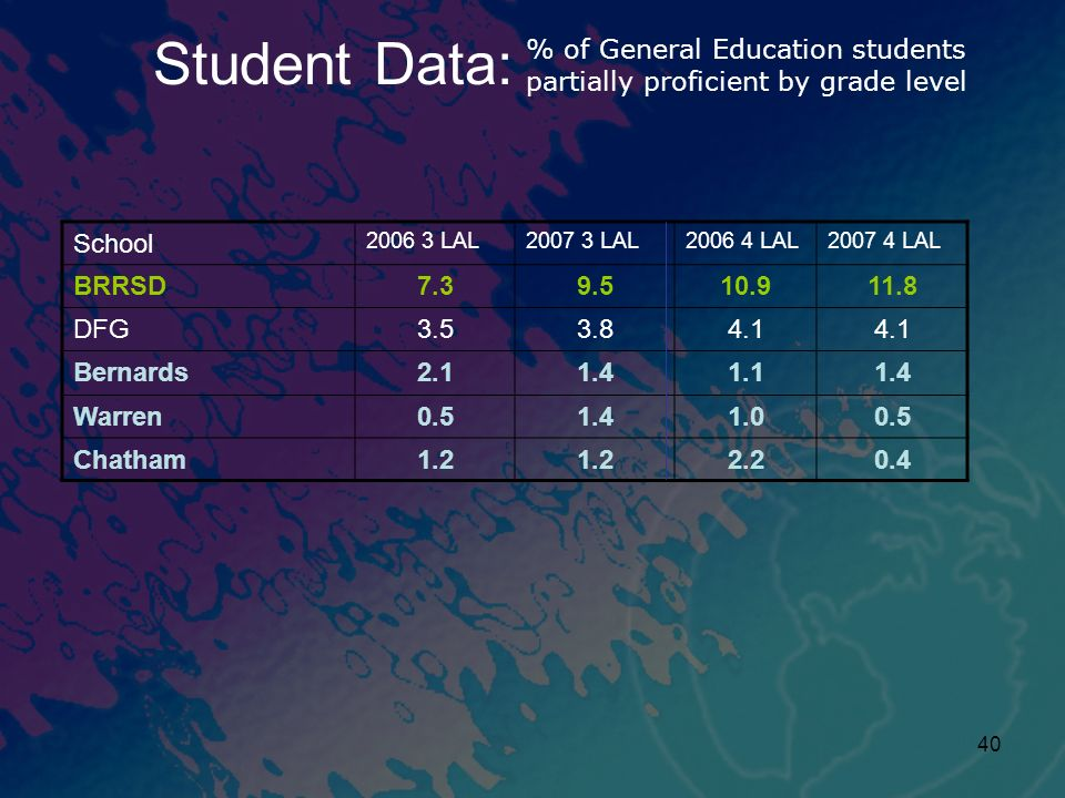 Student Data: % of General Education students partially proficient by grade level. School. 2006 3 LAL.