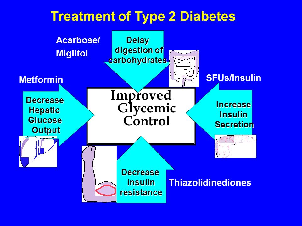 Treatment of Type 2 Diabetes Improved Glycemic Control