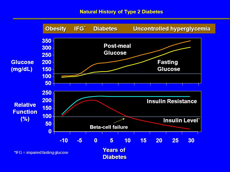 Natural History of Type 2 Diabetes