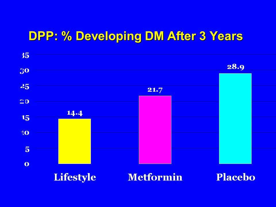 DPP: % Developing DM After 3 Years