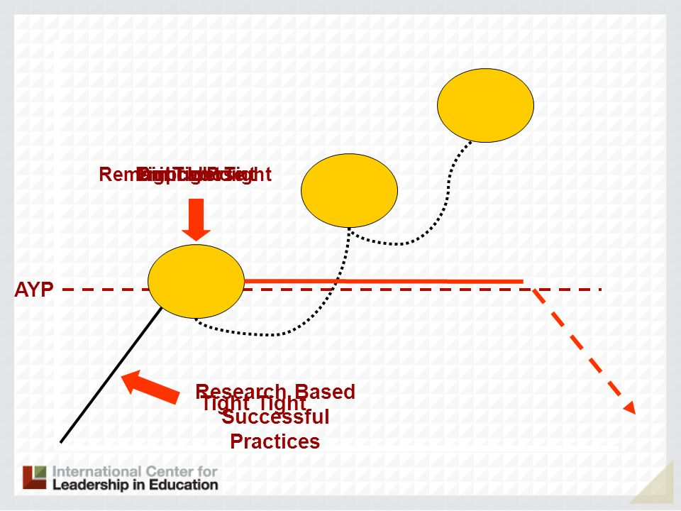 Research Based Successful Practices