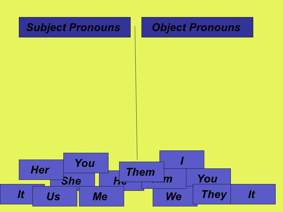 Subject Pronouns Object Pronouns I You Her Them Him You She He It They It Us Me We