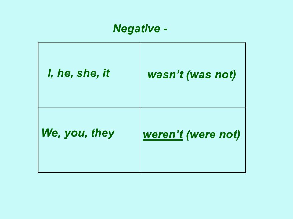 Negative - I, he, she, it We, you, they wasn't (was not) weren't (were not)