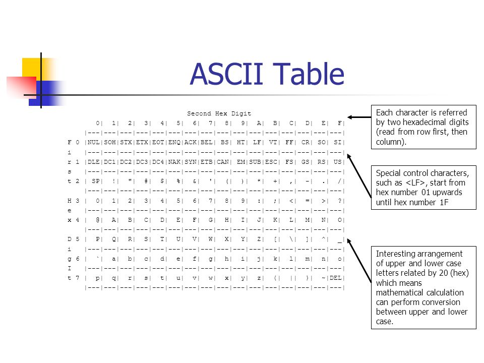 Agenda Data Representation – Characters Encoding Schemes