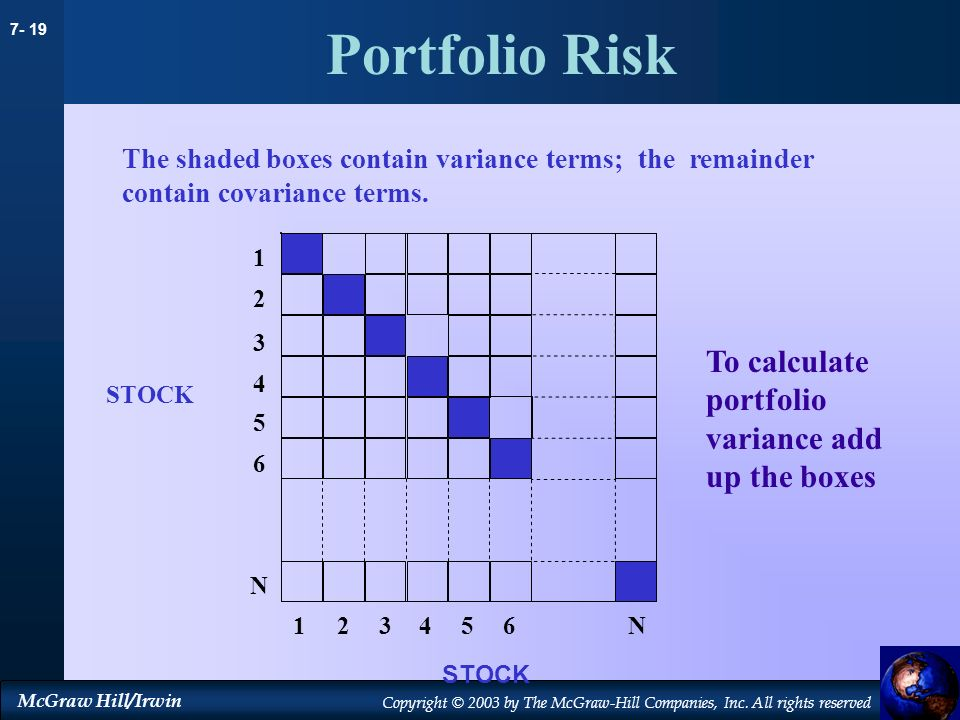 Portfolio Risk To calculate portfolio variance add up the boxes