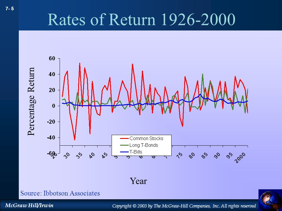Rates of Return Percentage Return Year