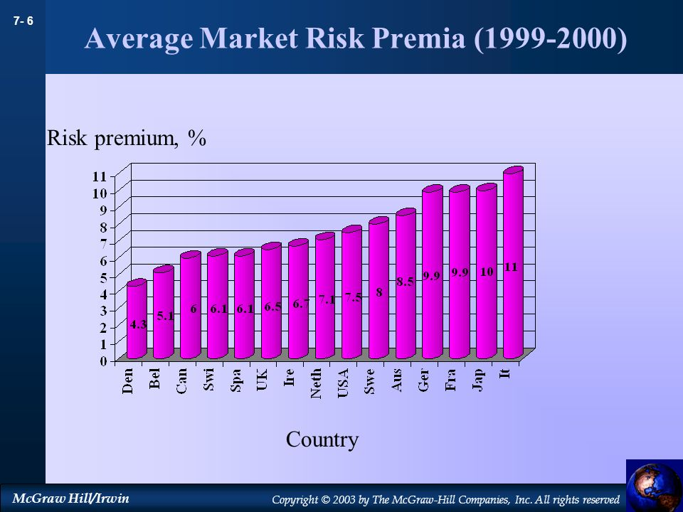 Average Market Risk Premia ( )