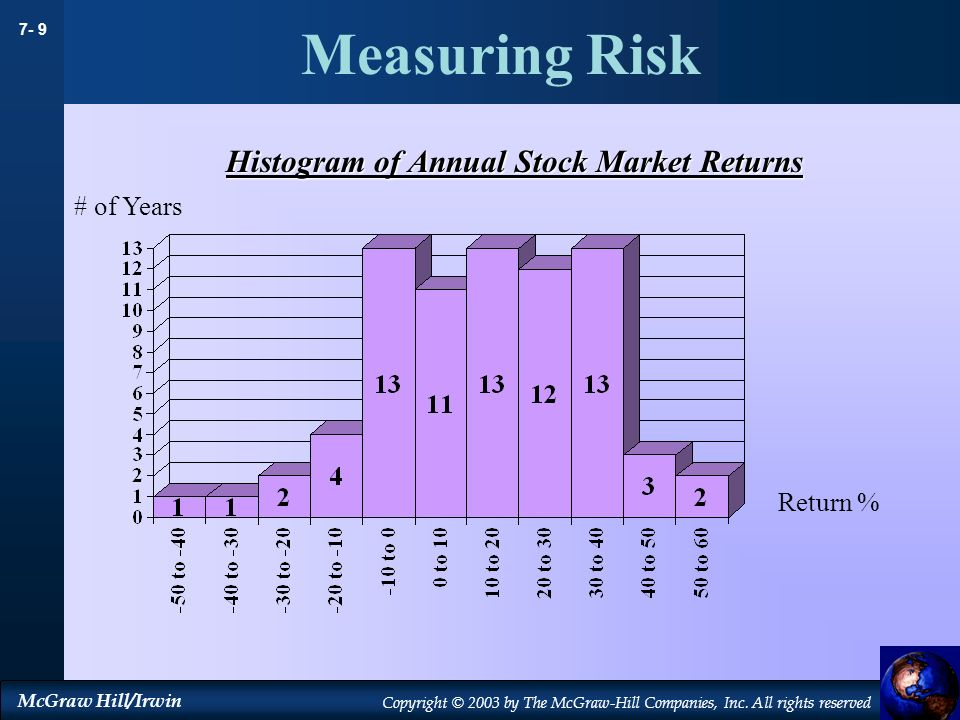 Measuring Risk Histogram of Annual Stock Market Returns # of Years