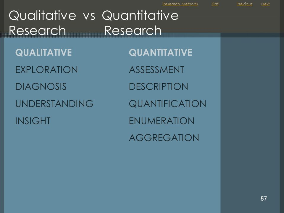Qualitative vs Quantitative Research Research