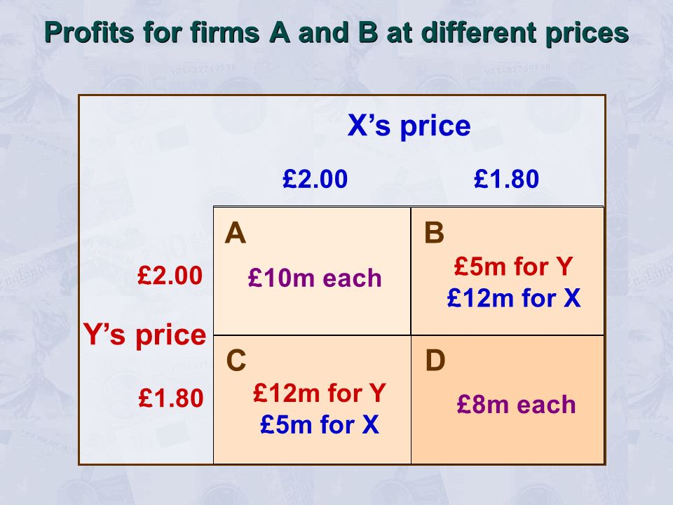 Profits for firms A and B at different prices