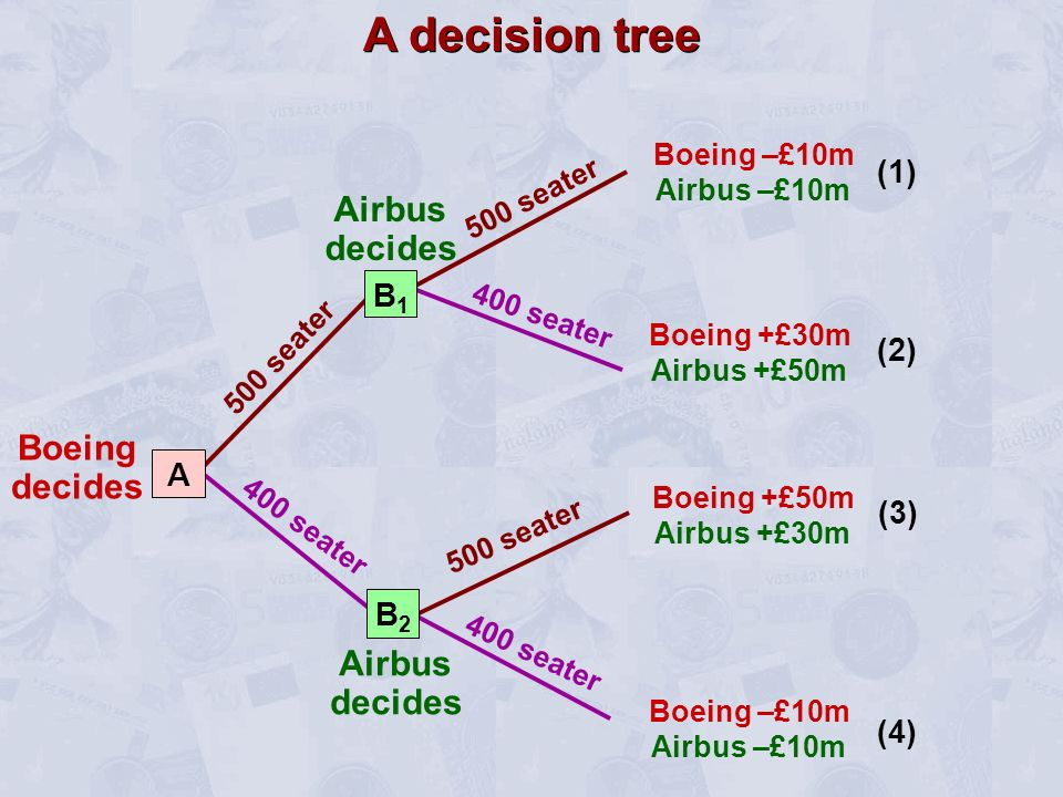 A decision tree Airbus decides Boeing decides Airbus decides (1) B1