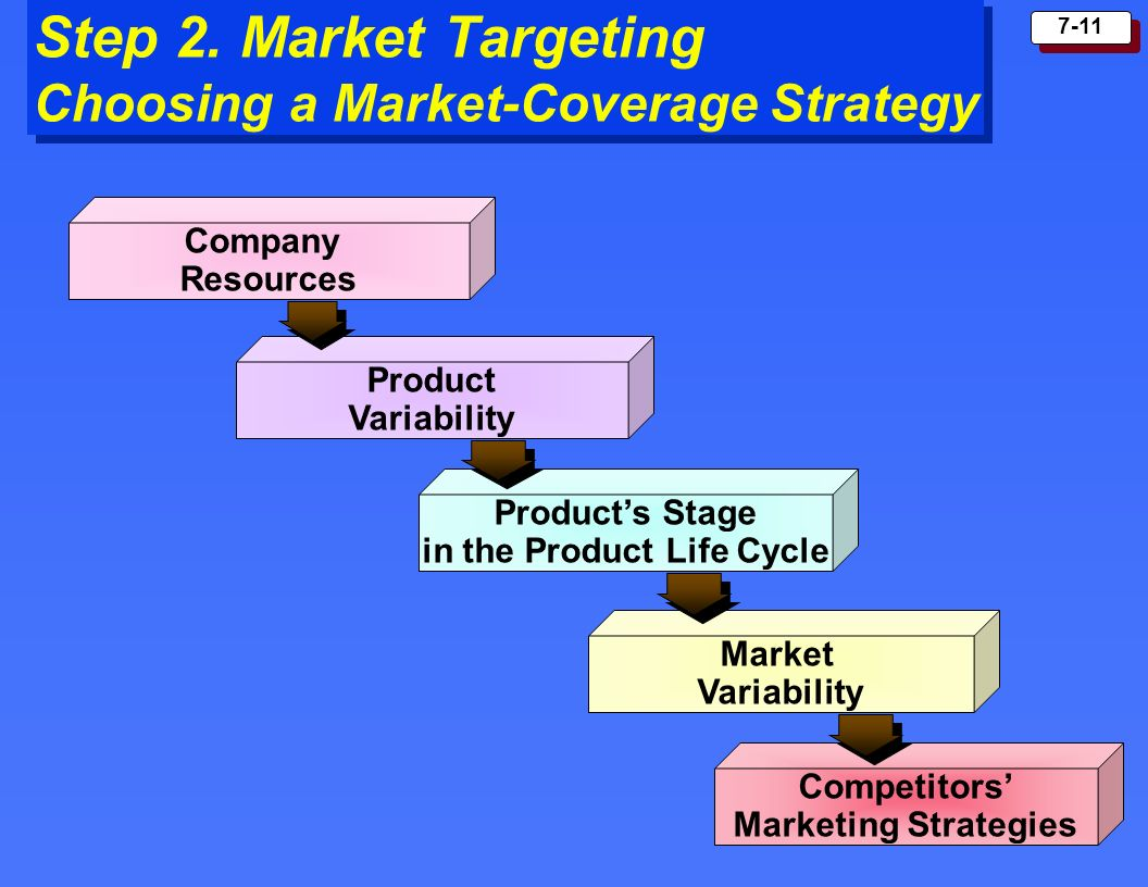 Step 2. Market Targeting Choosing a Market-Coverage Strategy