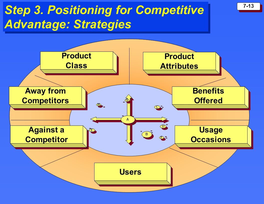 Step 3. Positioning for Competitive Advantage: Strategies