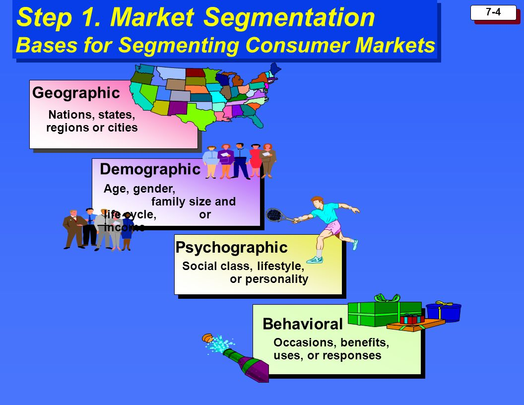Step 1. Market Segmentation Bases for Segmenting Consumer Markets