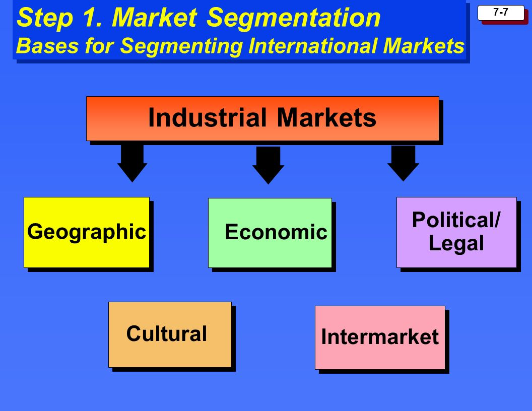 Step 1. Market Segmentation Bases for Segmenting International Markets