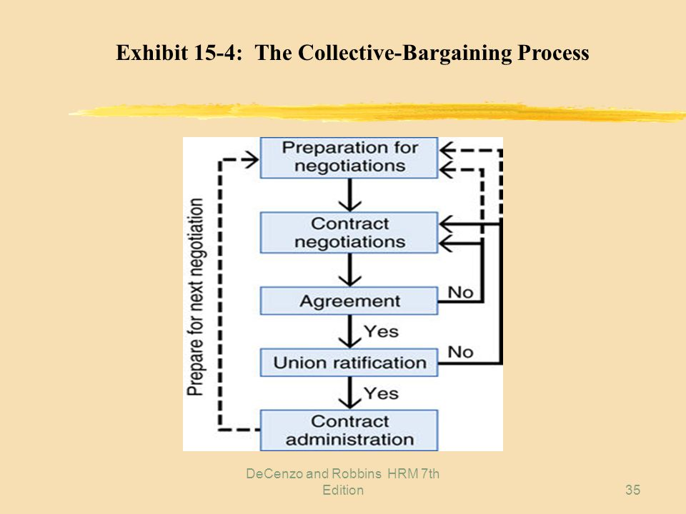 Labor Relations And Collective Bargaining Ppt Video Online Download