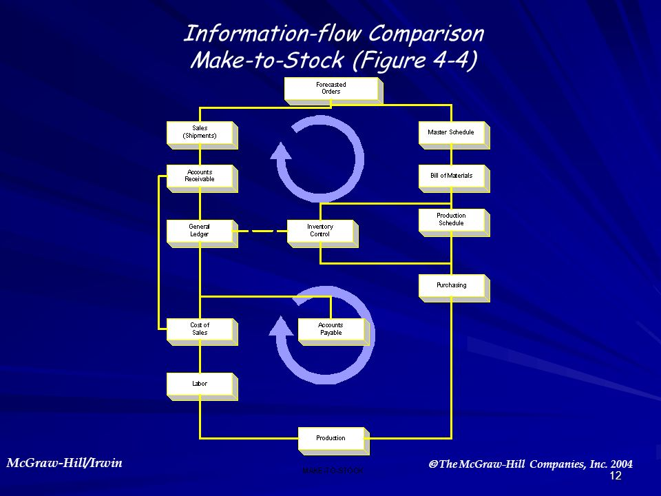 Information-flow Comparison Make-to-Stock (Figure 4-4)