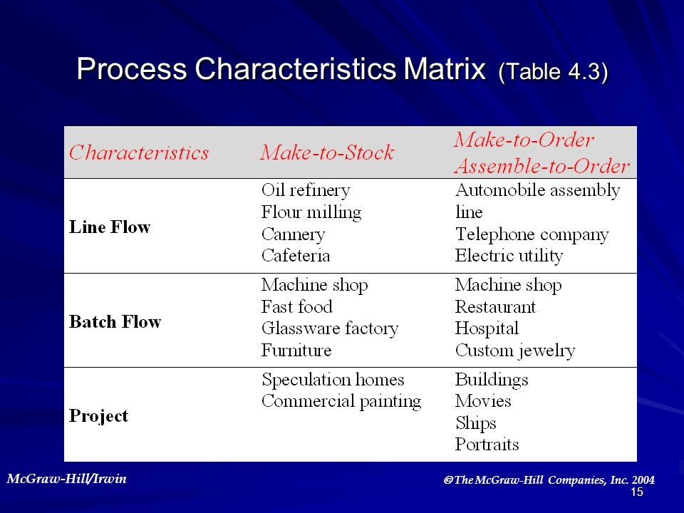 Process Characteristics Matrix (Table 4.3)