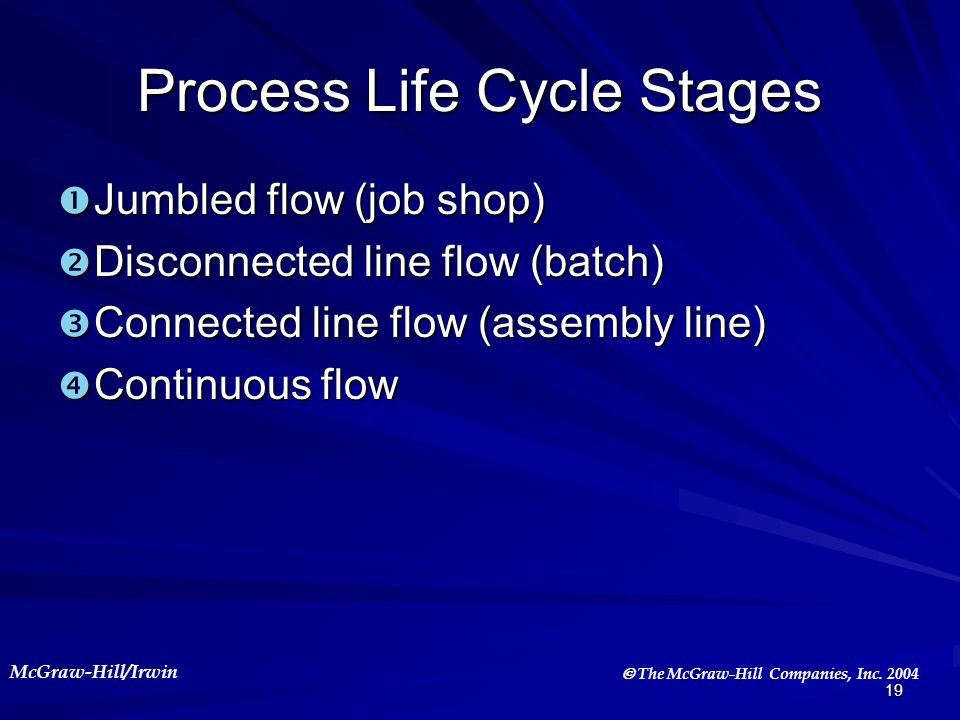 Process Life Cycle Stages