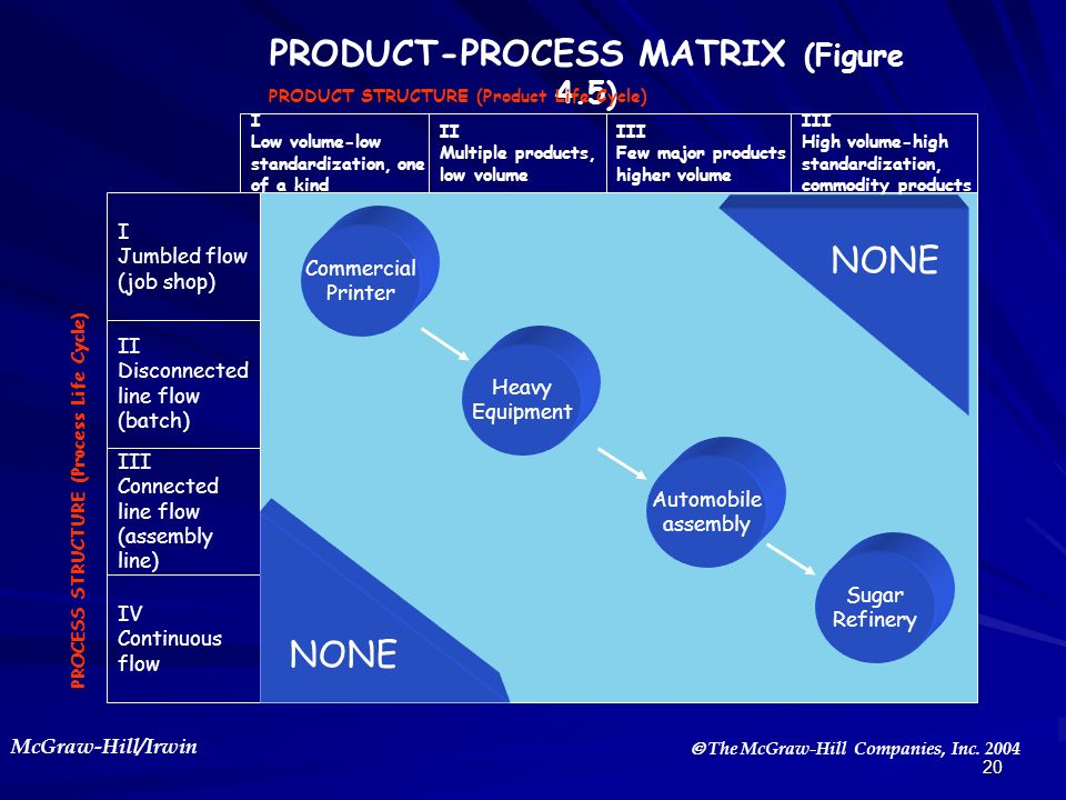 PRODUCT-PROCESS MATRIX (Figure 4.5)