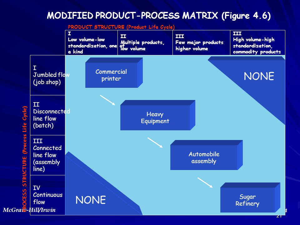MODIFIED PRODUCT-PROCESS MATRIX (Figure 4.6)