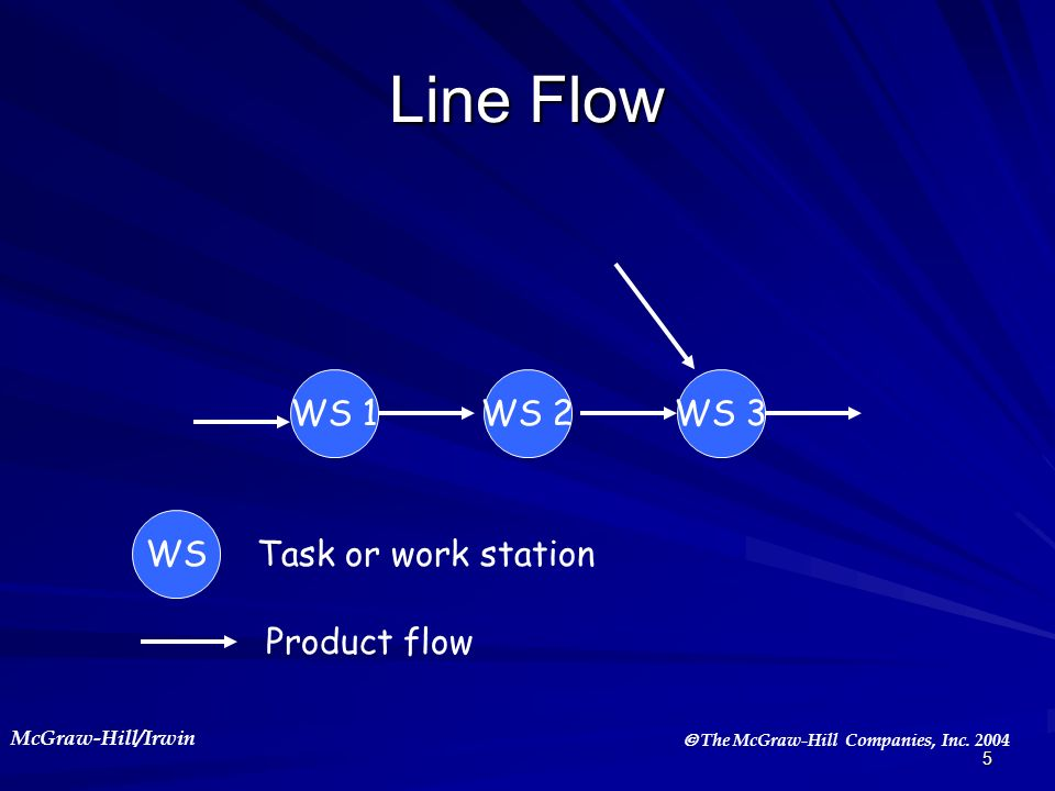 Line Flow WS 1 WS 2 WS 3 WS Task or work station Product flow