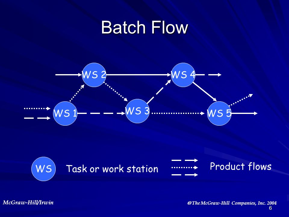 Batch Flow WS 2 WS 4 WS 3 WS 1 WS 5 WS Product flows