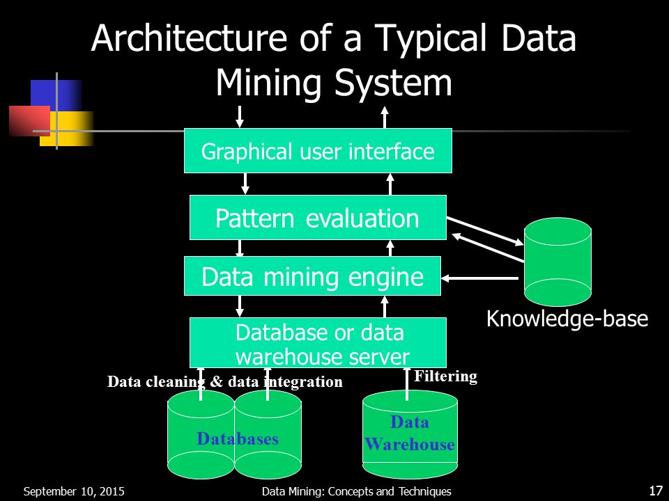 Data mining concepts and techniques ppt video online download architecture of a typical data mining system ccuart Images