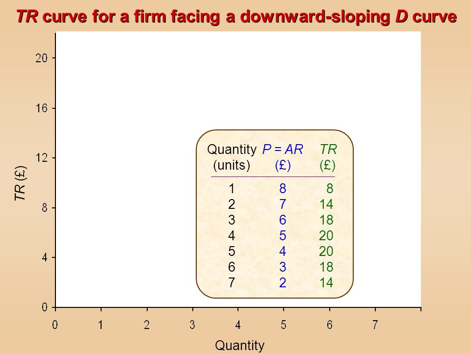 TR curve for a firm facing a downward-sloping D curve