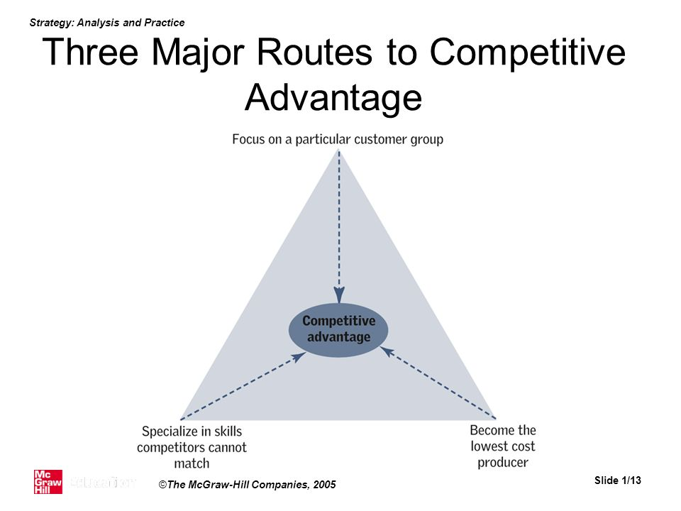 Three Major Routes to Competitive Advantage