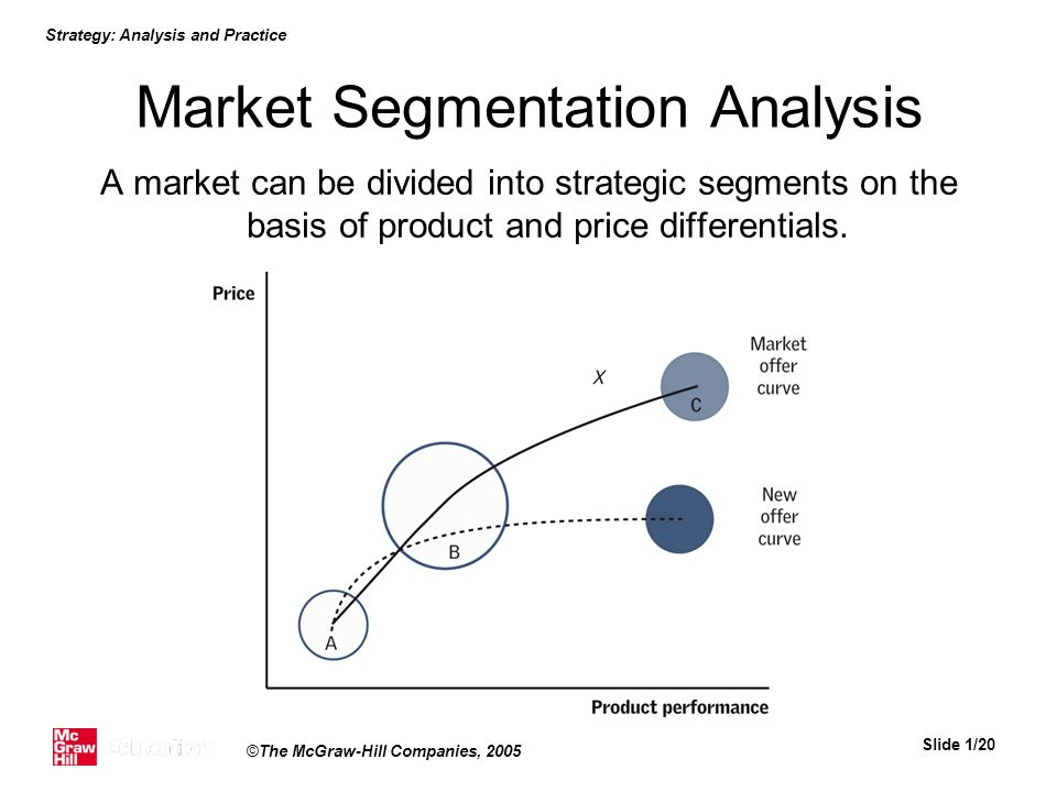 Market Segmentation Analysis