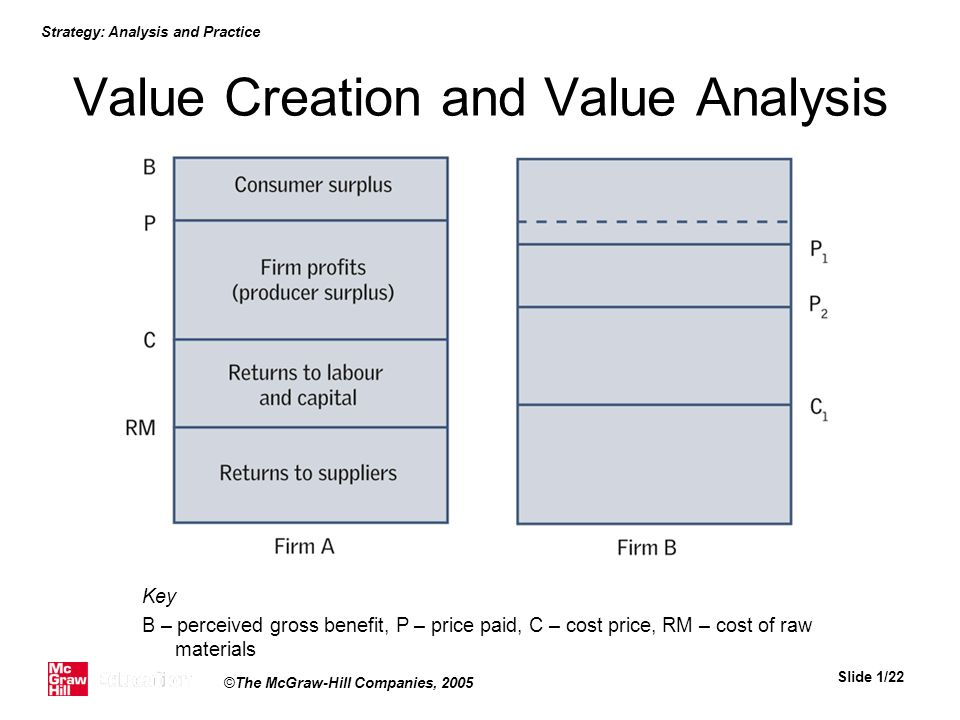Value Creation and Value Analysis