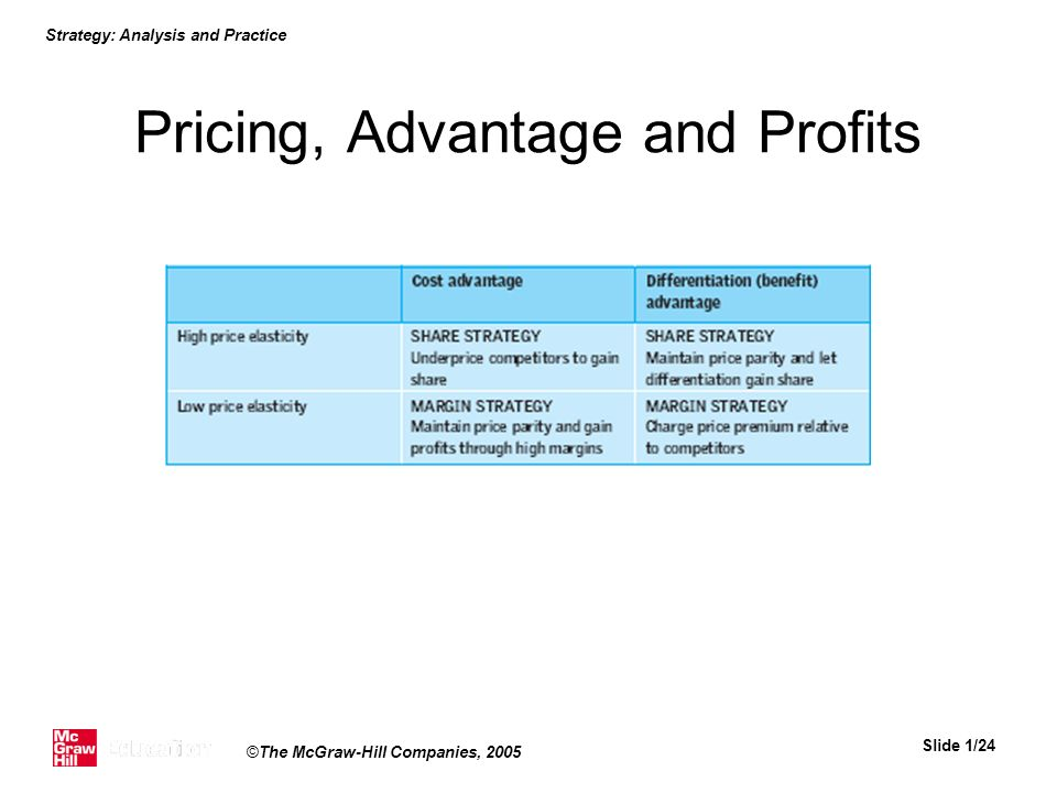 Pricing, Advantage and Profits