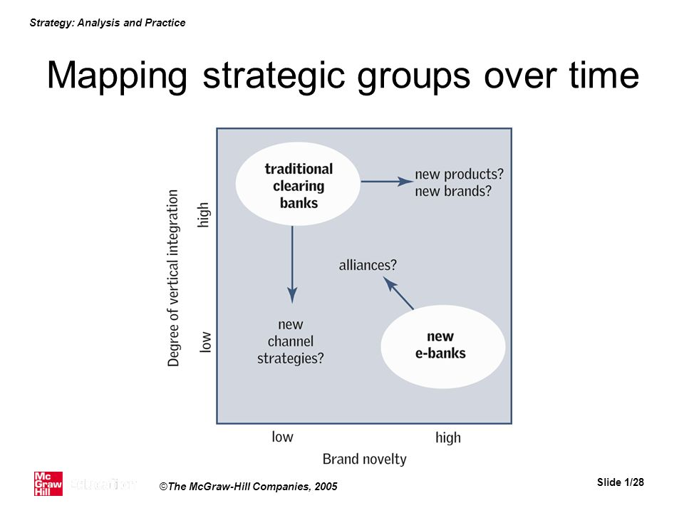 Mapping strategic groups over time