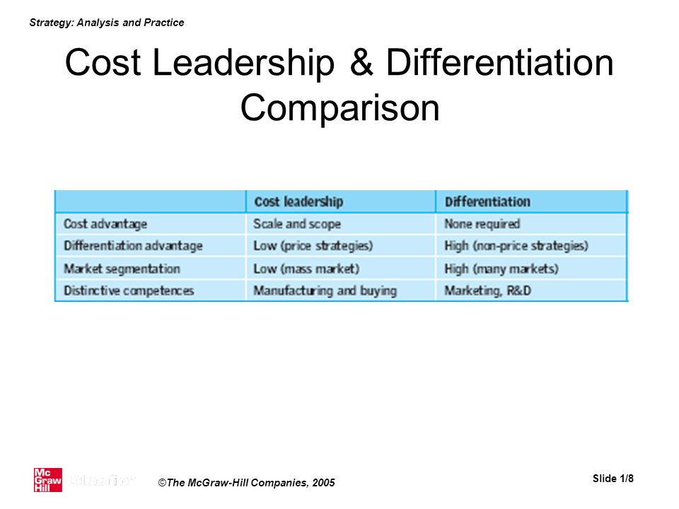 Cost Leadership & Differentiation Comparison