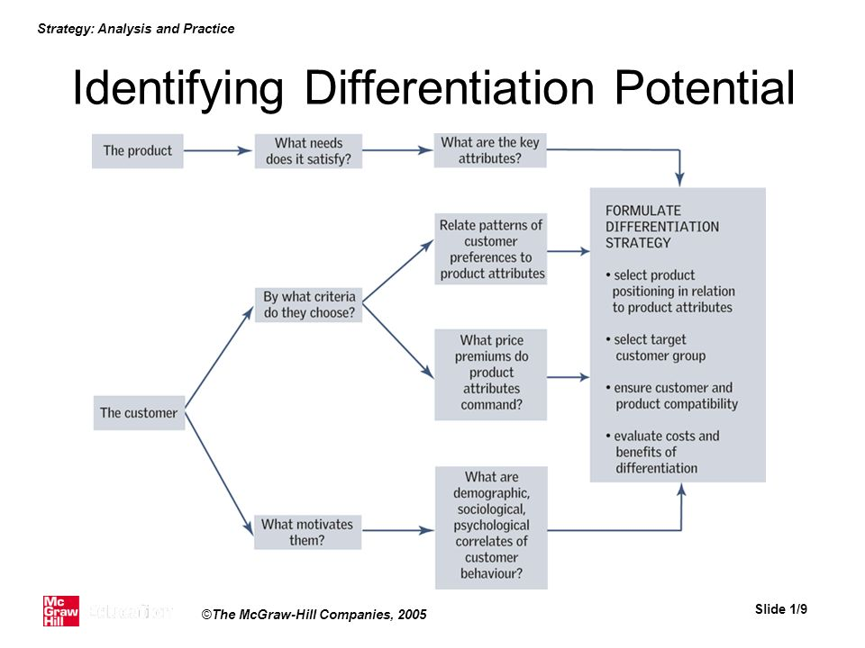 Identifying Differentiation Potential
