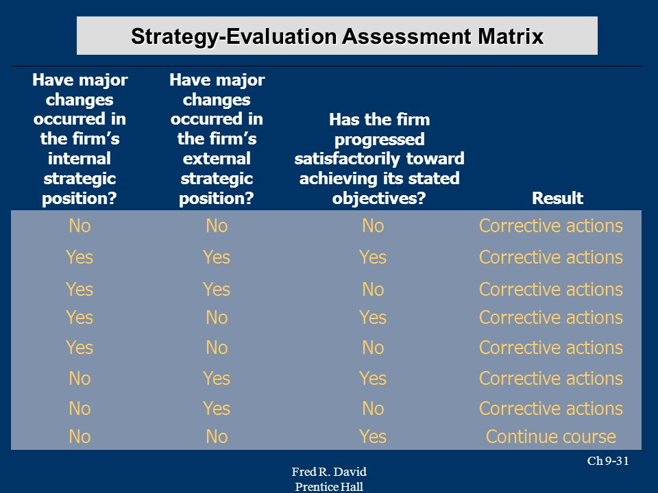 Strategy-Evaluation Assessment Matrix