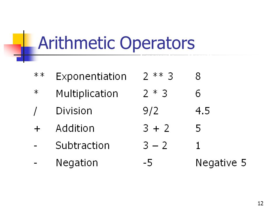 Arithmetic Operators Example Result