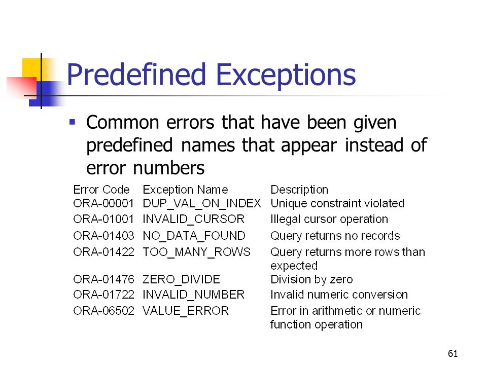 Predefined Exceptions