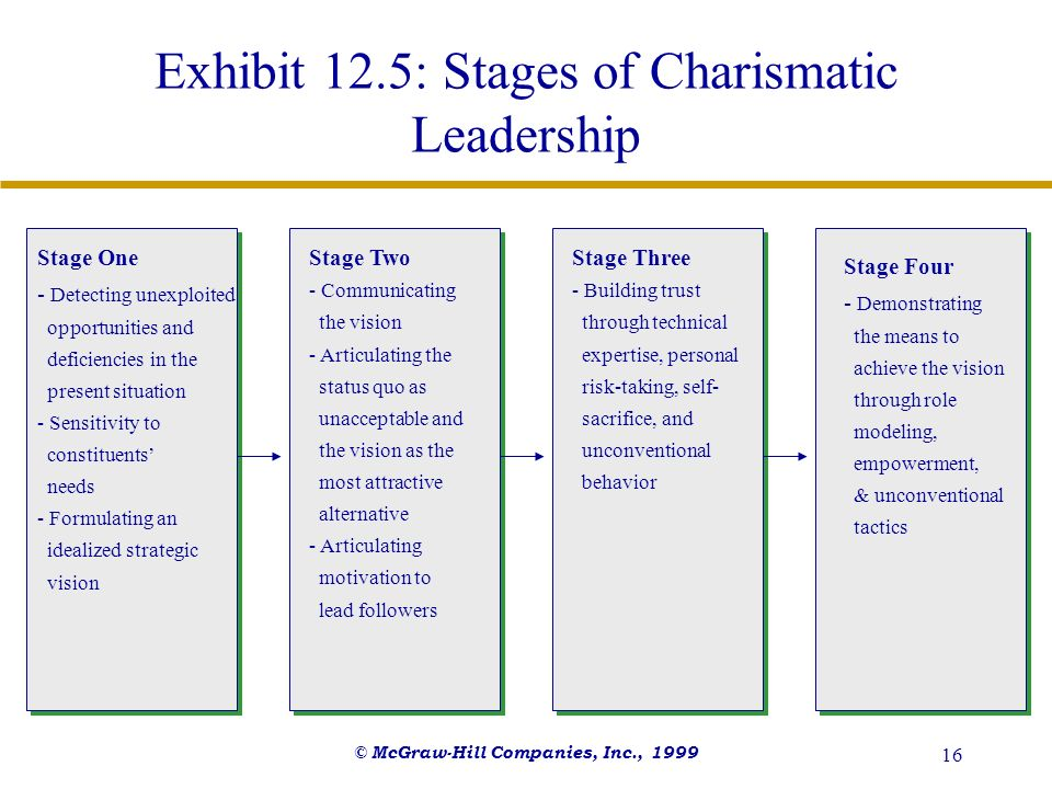 Exhibit 12.5: Stages of Charismatic Leadership