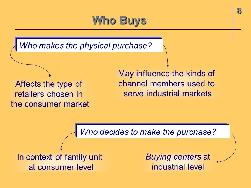 Who Buys 8 Who makes the physical purchase May influence the kinds of