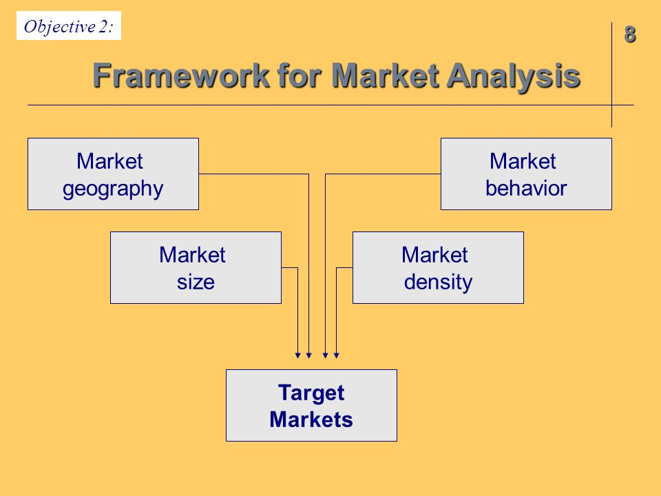 Framework for Market Analysis