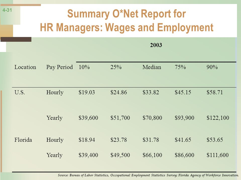Summary O*Net Report for HR Managers: Wages and Employment
